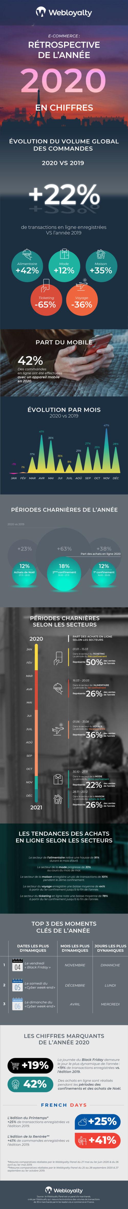 e-commerce 2020